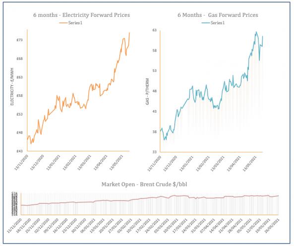 energy price graph - 26-05-2021