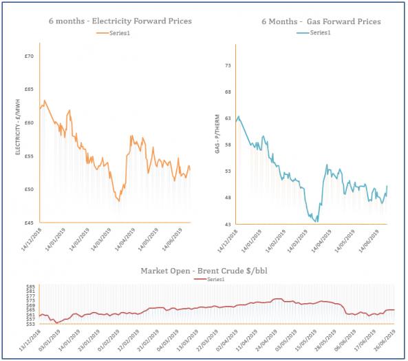 energy price graph - 26-06-2019