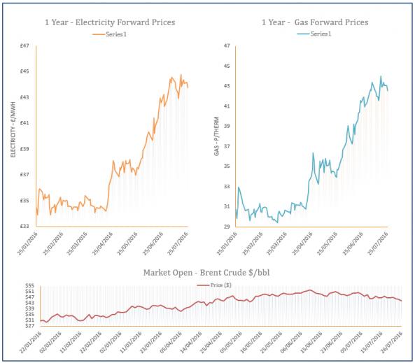 energy price graph - 26-07-2016