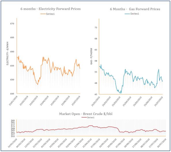 energy price graph - 26-07-2019