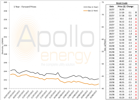 Energy Market Analysis - 26-08-2015