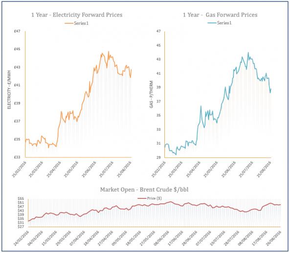 energy price graph - 26-08-2016