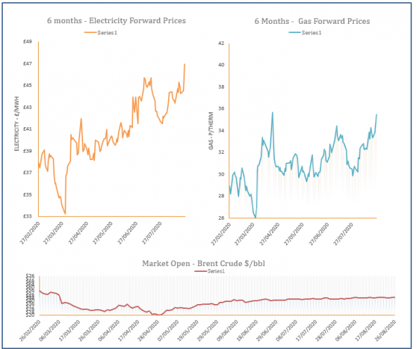 energy price graph - 26-08-2020