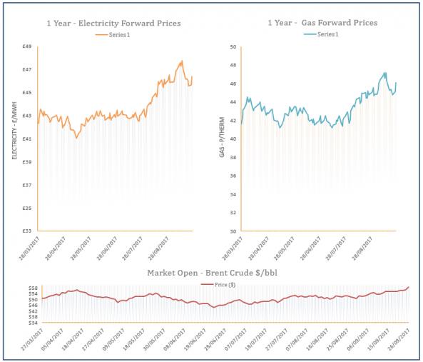 energy price graph - 26-09-2017