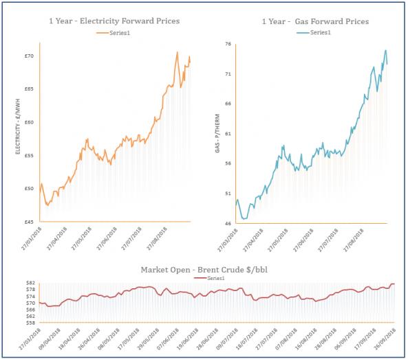 energy price graph - 26-09-2018