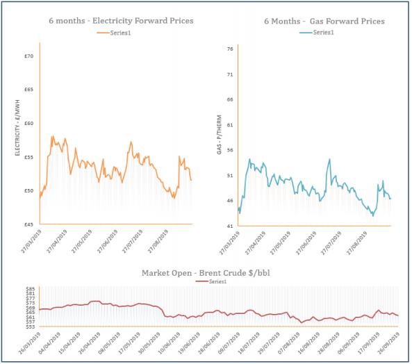 energy price graph - 26-09-2019