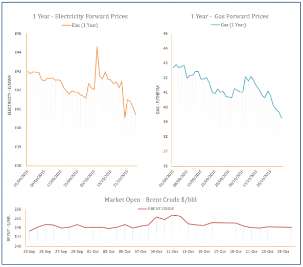 energy price graph - 26-10-2015