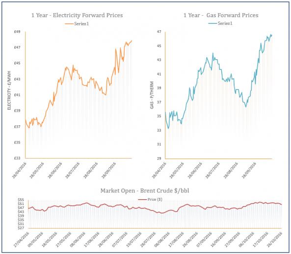 energy price graph - 26-10-2016