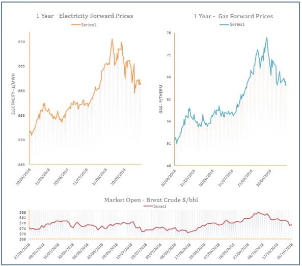 energy price graph - 26-10-2018