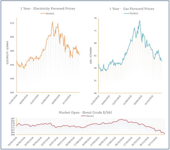 energy price graph - 26-11-2018