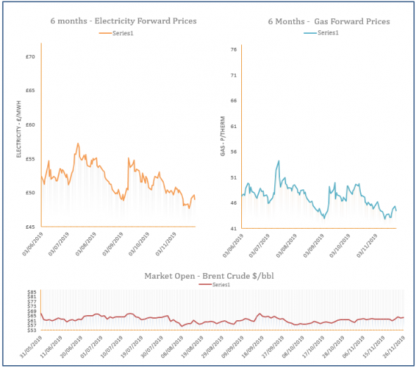energy price graph - 26-11-2019