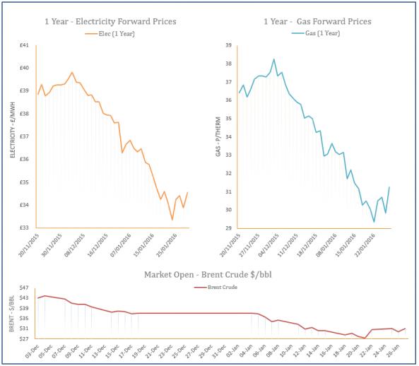 energy price graph - 27-01-2016