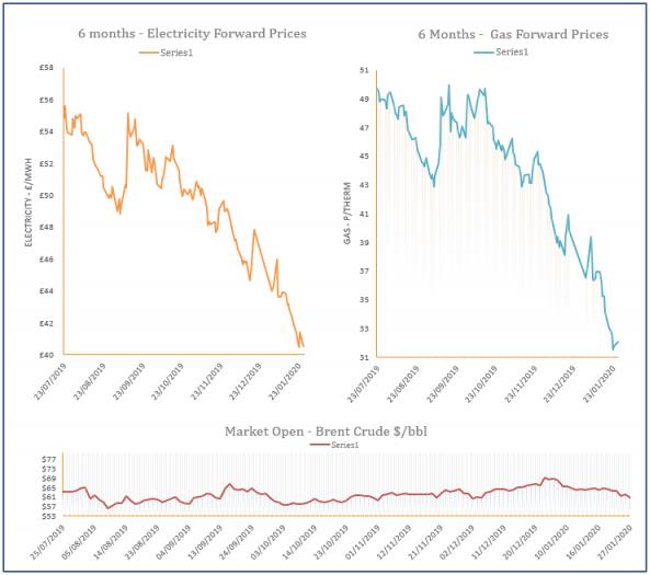 energy price graph - 27-01-2020