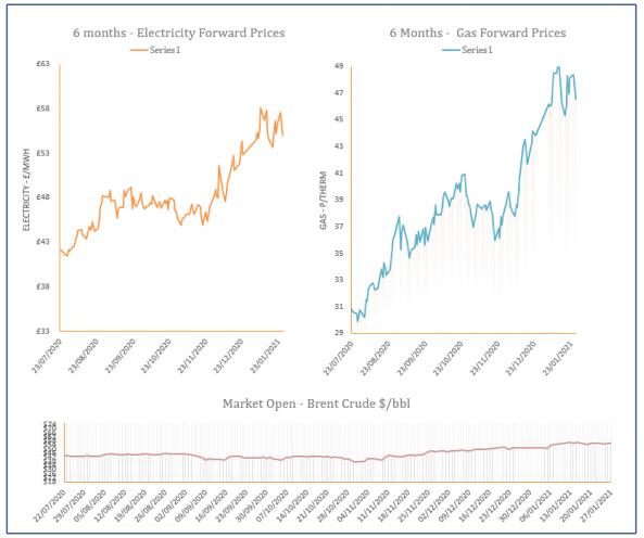 energy price graph - 27-01-2021