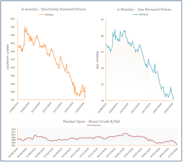energy price graph - 27-02-2020