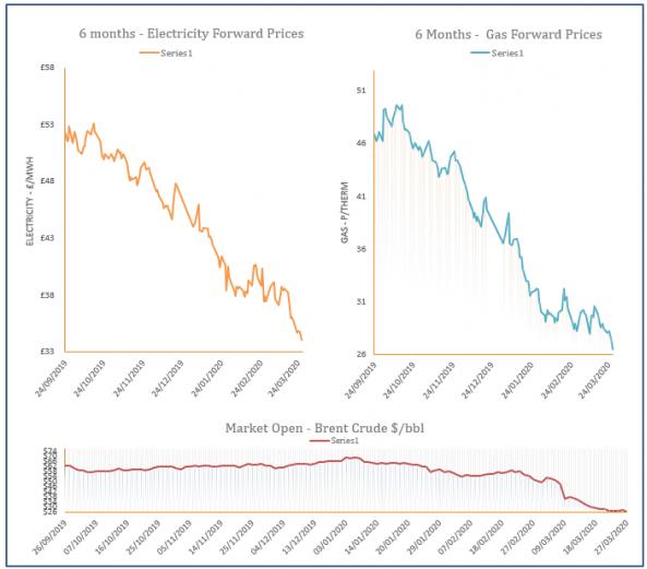 energy price graph - 27-03-2020