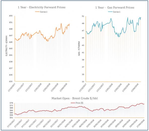 energy price graph - 27-04-2018