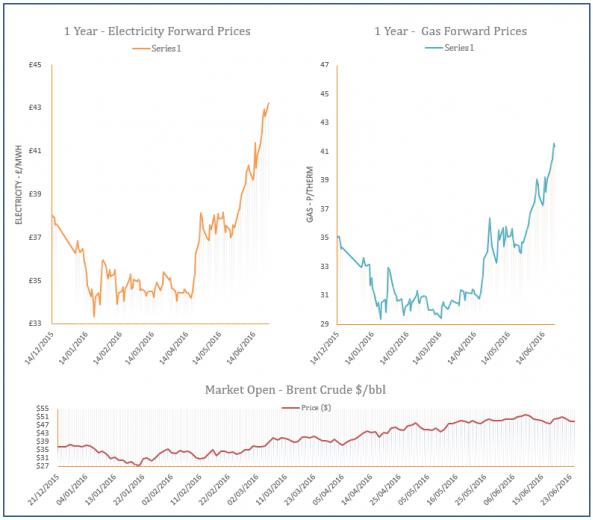 energy price graph - 27-06-2016