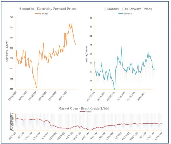 energy price graph - 27-07-2020