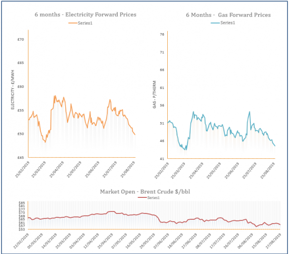 energy price graph - 27-08-2019