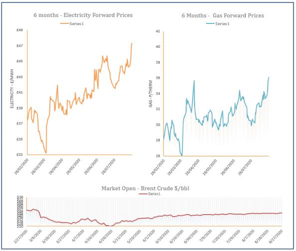energy price graph - 27-08-2020