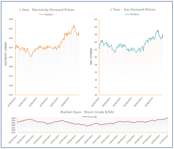 energy price graph - 27-09-2017