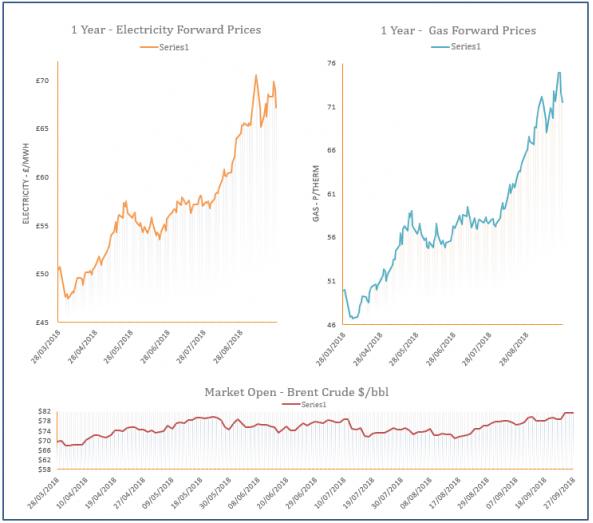 energy price graph - 27-09-2018