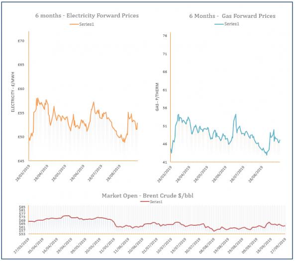 energy price graph - 27-09-2019