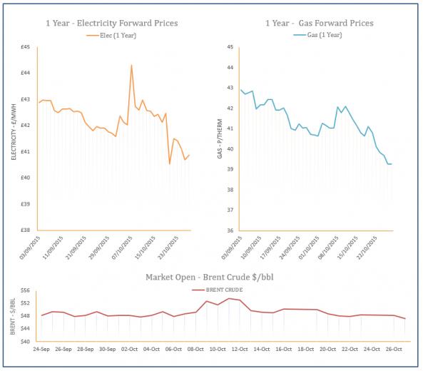 energy price graph - 27-10-2015