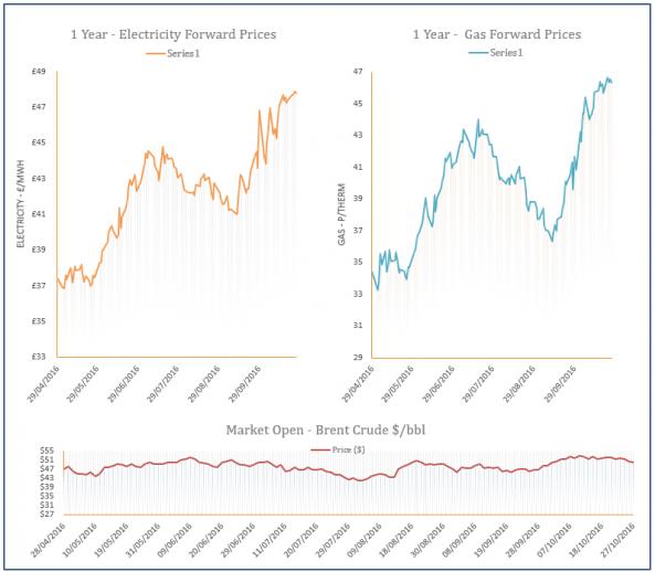 energy price graph - 27-10-2016
