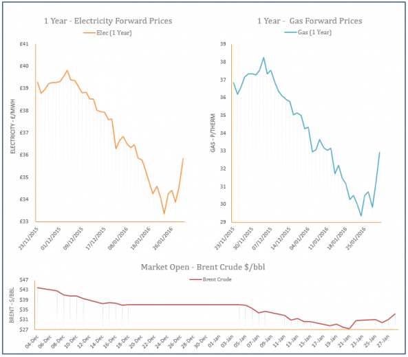 energy price graph - 28-01-2016