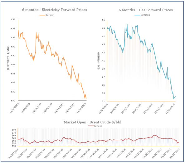 energy price graph - 28-01-2020