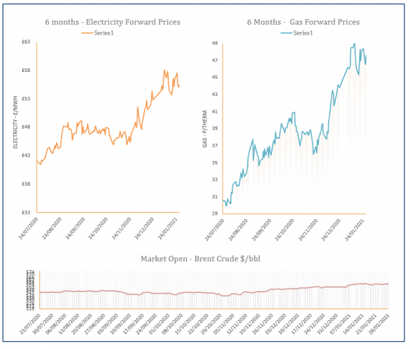 energy market analysis - 28-01-2021