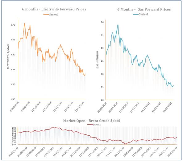energy price graph - 28-02-2019