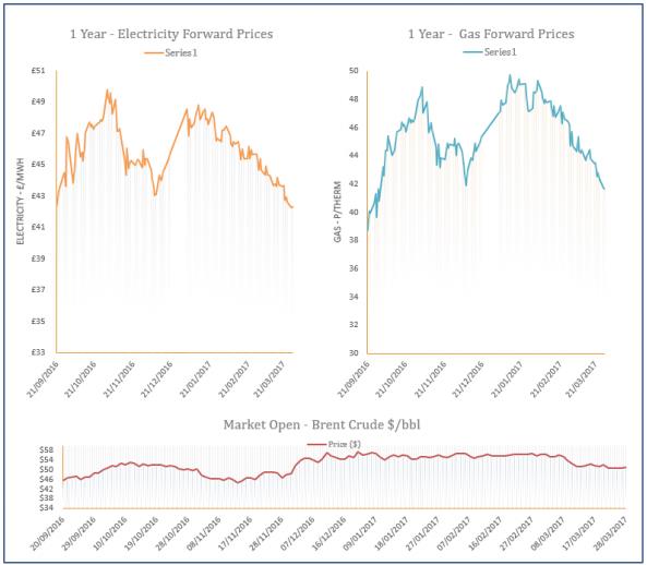 energy price graph - 28-03-2017