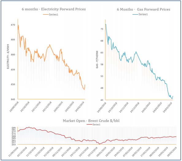 energy price graph - 28-03-2019