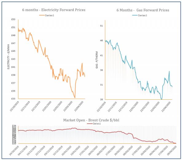 energy price graph - 28-04-2020