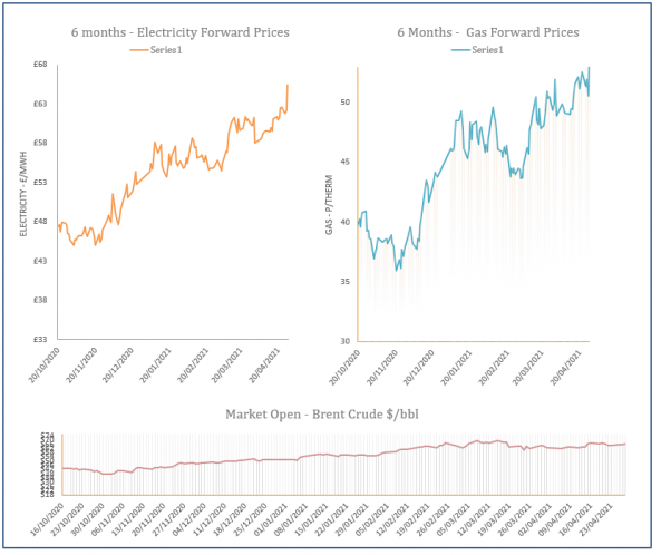 energy price graph - 28-04-2021