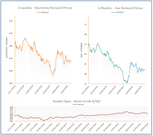 energy price graph - 28-05-2019