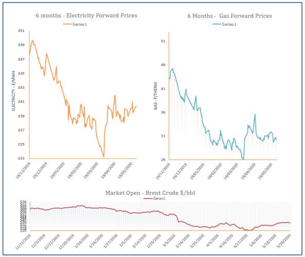 energy price graph - 28-05-2020