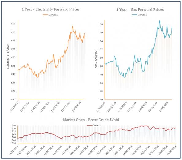 energy price graph - 28-06-2018