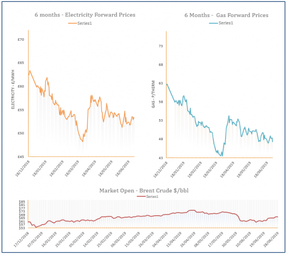 energy price graph - 28-06-2019