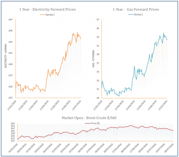 energy price graph - 28-07-2016