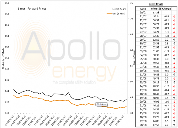 Energy Market Analysis - 28-08-2015