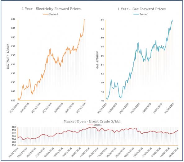 energy price graph 28-08-2018
