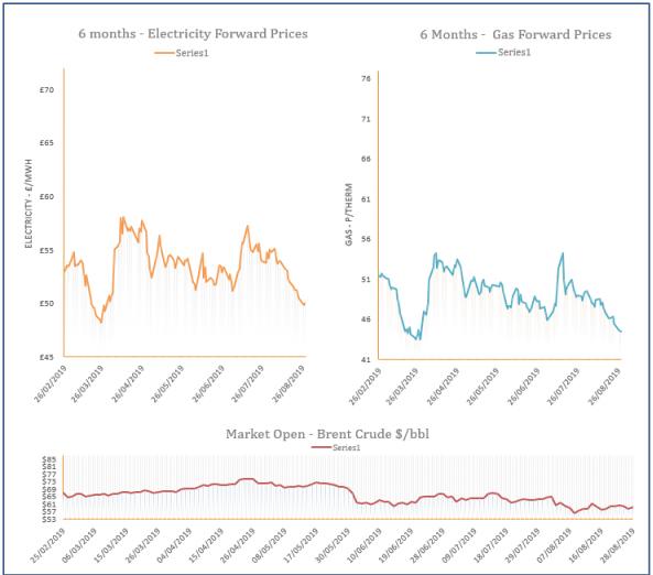 energy price graph - 28-08-2019