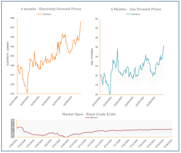 energy price graph - 28-08-2020