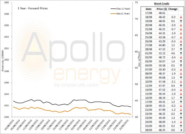 Energy Market Analysis - 28-09-2015