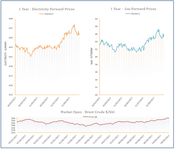 energy price graph - 28-09-2017