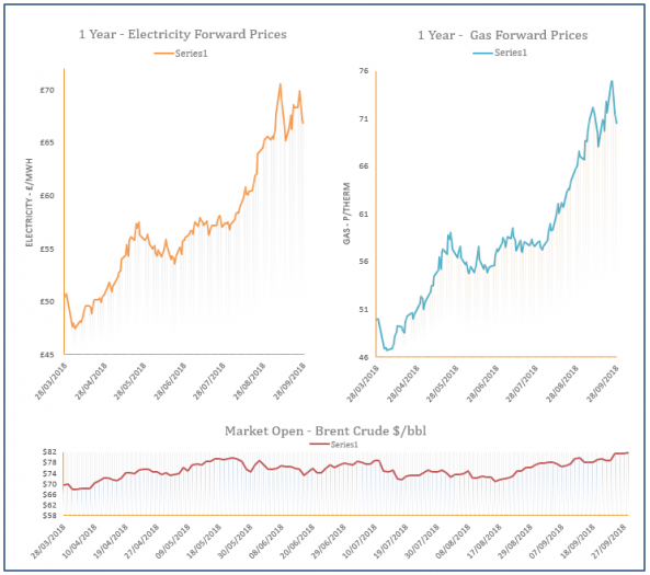 energy price graph 28-09-2018